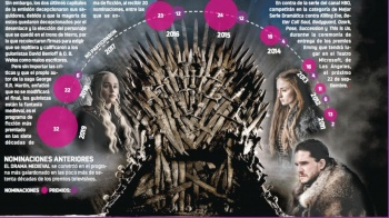 Game of thrones rompe récord como la serie más nominada en los Emmy