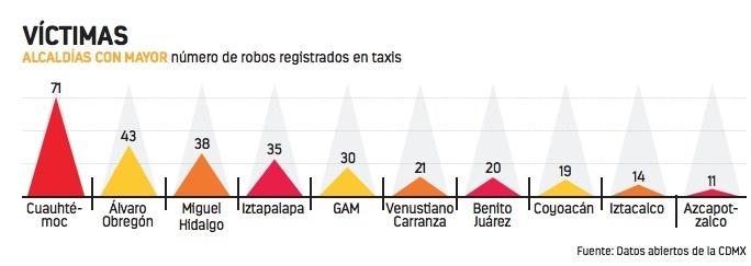 Tras aumento de delitos en taxis, alistan app para más seguridad