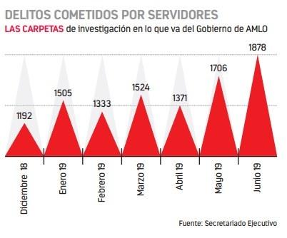 Indagan más de 10 mil casos por corrupción