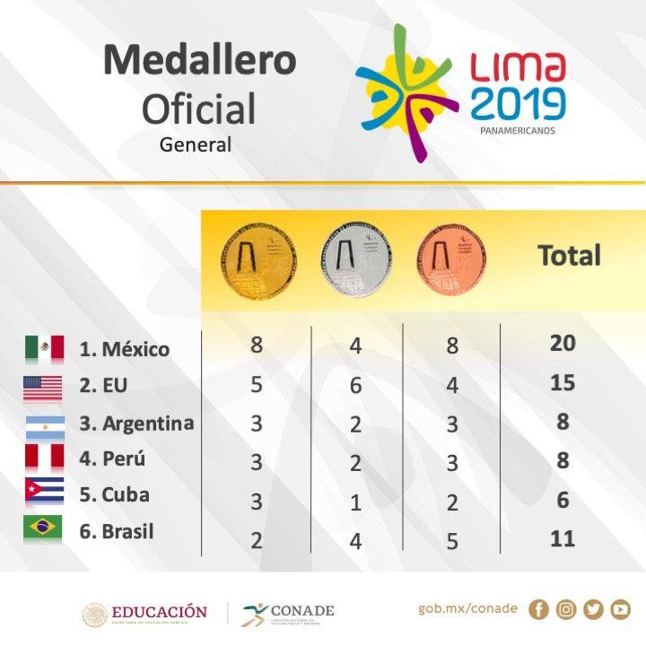 Medallero de atletas mexicanos en Juegos Panamericanos 2019