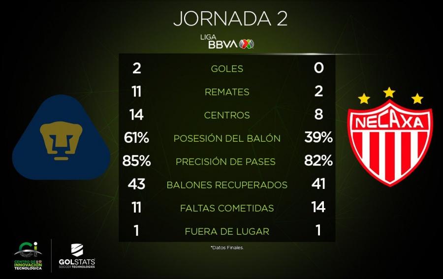 Pumas suma su segunda victoria del Apertura 2019