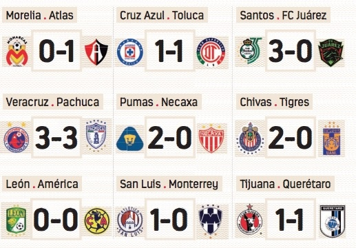 Resultados de la Jornada 2 de Liga MX