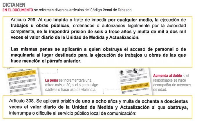 Aprueban en Tabasco ley que castiga manifestaciones