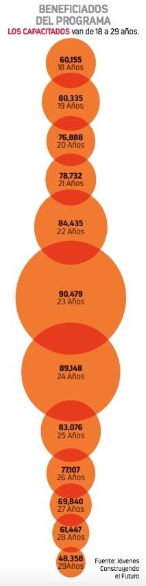 Ninis cuestan al mes 3 mmdp al Gobierno