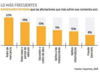Delitos contra negocios crecen a 68% en CDMX