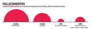 En 16 años mueren 54 mil hispanos en EU por disparo