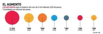 Avalan 5 mmdp para 7 partidos; Morena recibe más de mil 600