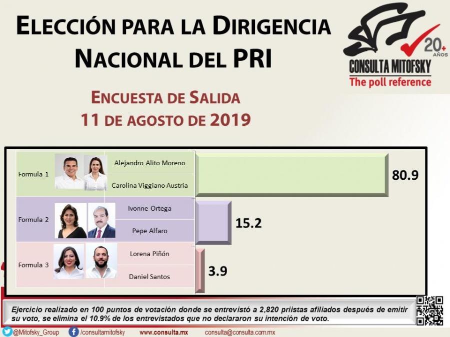 Mitofsky dice que Alejandro Moreno gana la interna del PRI por la dirigencia nacional