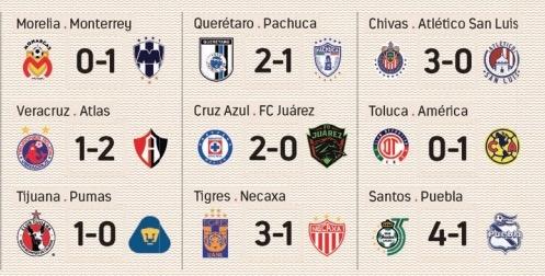 Resultados Apertura 2019 Jornada 4