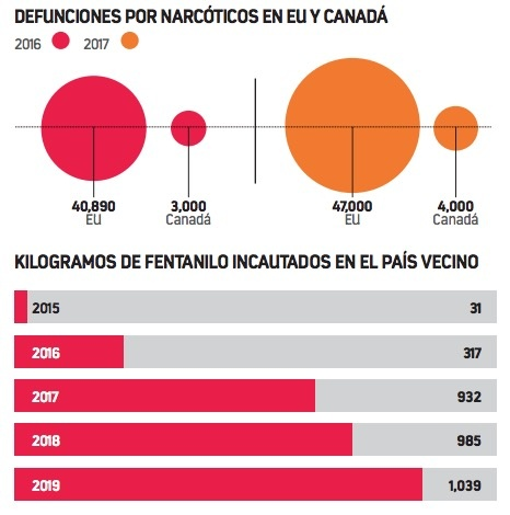 Mueren 129 personas diario en EU por consumo de drogas