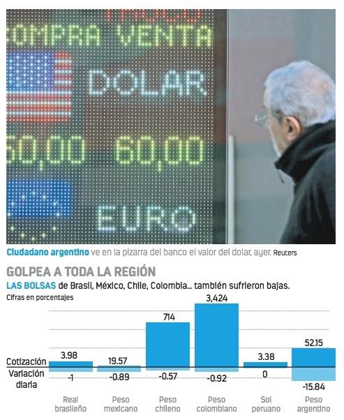 Peso cae de 46 a 60 en horas tras victoria del populismo
