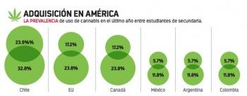 Usan mariguana 10% de alumnos de secundaria