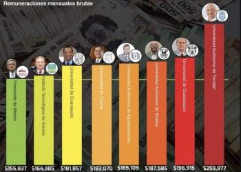 En crisis, 7 rectores son de los mejor pagados