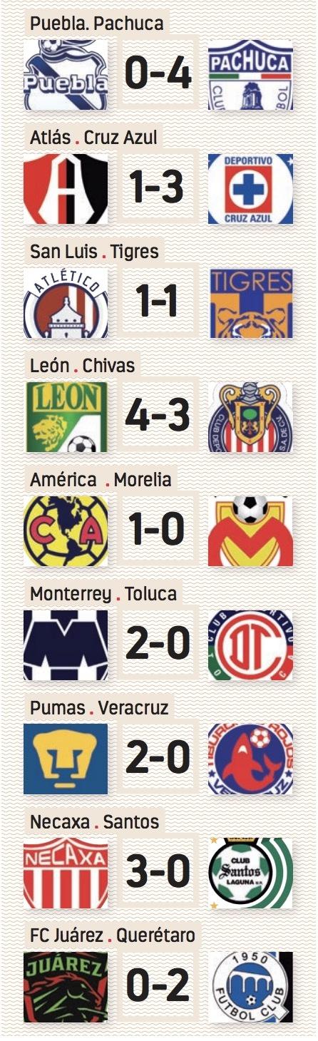 Resultados del Torneo Apertura 2019 Jornada 5