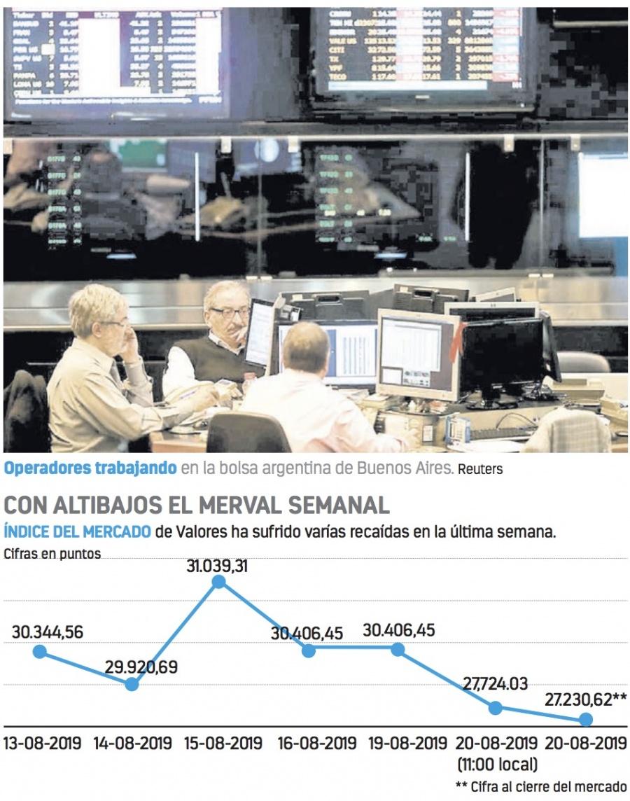 Bolsa en Argentina se derrumba por posible regreso del populismo