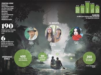 Netflix se adentra a la Amazonia con el único colombiano nominado al Oscar