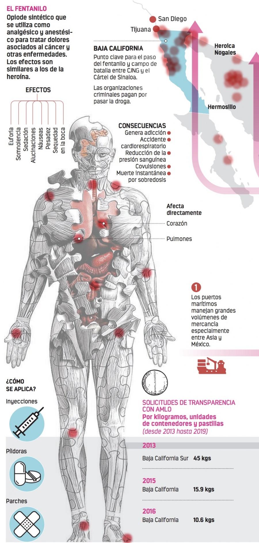 Disminuye México los decomisos de fentanilo, una droga más potente que la heroína
