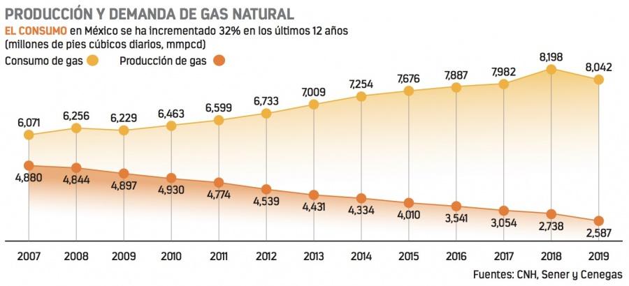 Industria y proyectos atados con gas de EU