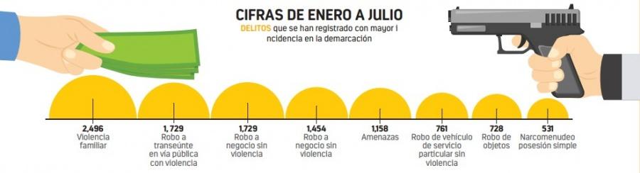 Iztapalapa: pese a desarme hay alza en delitos con armas