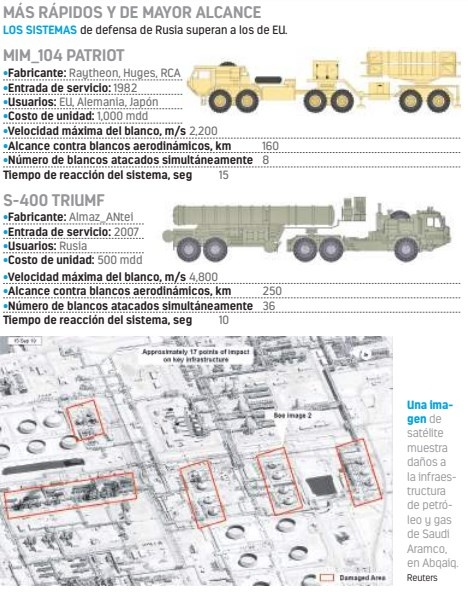 Putin ofrece misiles rusos a arabia para defenderse de Irán