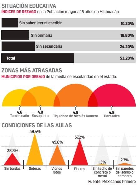 CNTE vende plazas hasta en $300 mil en Michoacán, acusan