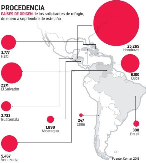Se disparan 216% solicitudes de refugio a México en un año