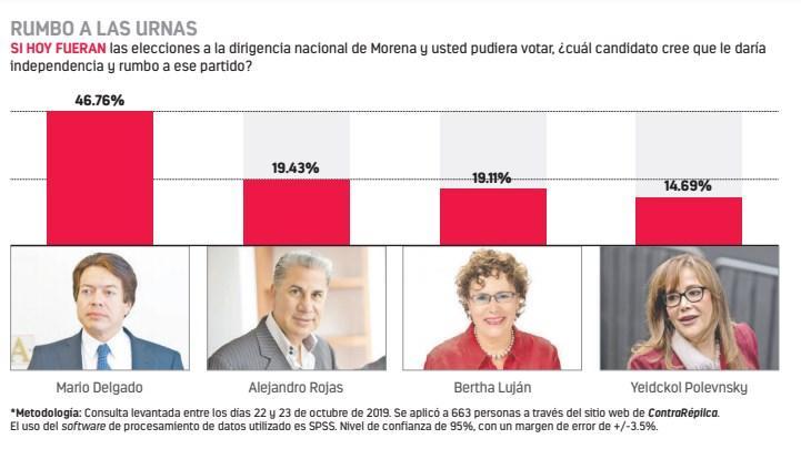 Se enfrentan en Morena por elección interna a dirigencia