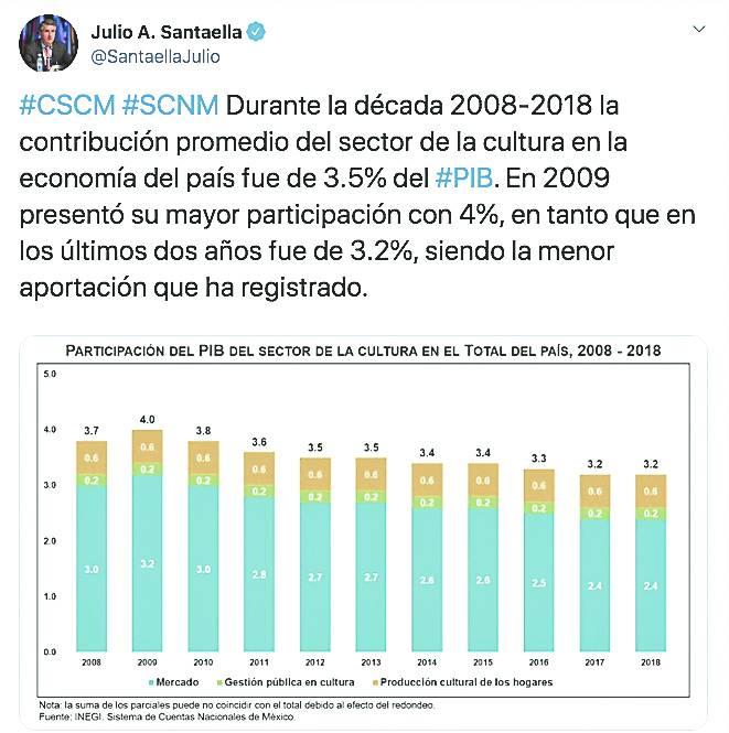 En nueve años cae 0.8% de gasto en cultura en el país