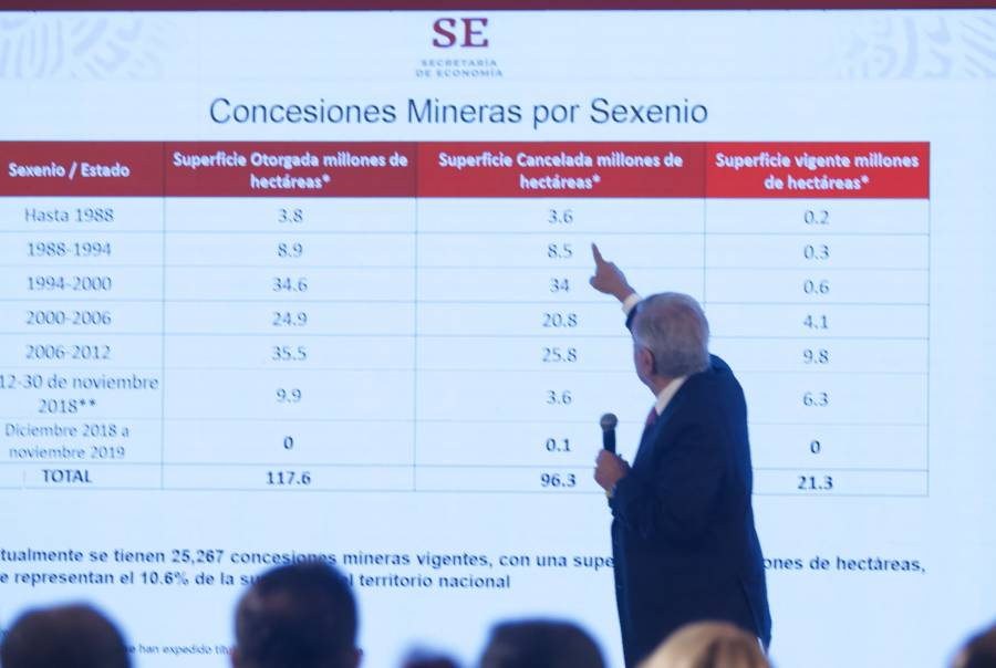 Más de 50% del territorio nacional estaba concesionado a mineras AMLO
