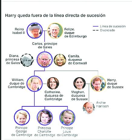Decepcionada,  Isabel II da tregua a Meghan y Harry