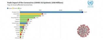 México sería la octava economía más afectada por el coronavirus: Unctad