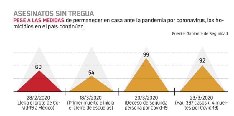Homicidios persisten,pese a aislamiento por coronavirus
