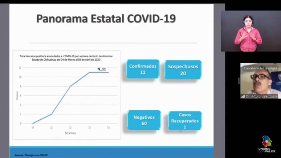 Chihuahua tiene un primer recuperado de COVID-19 y 3 días con 11 confirmados