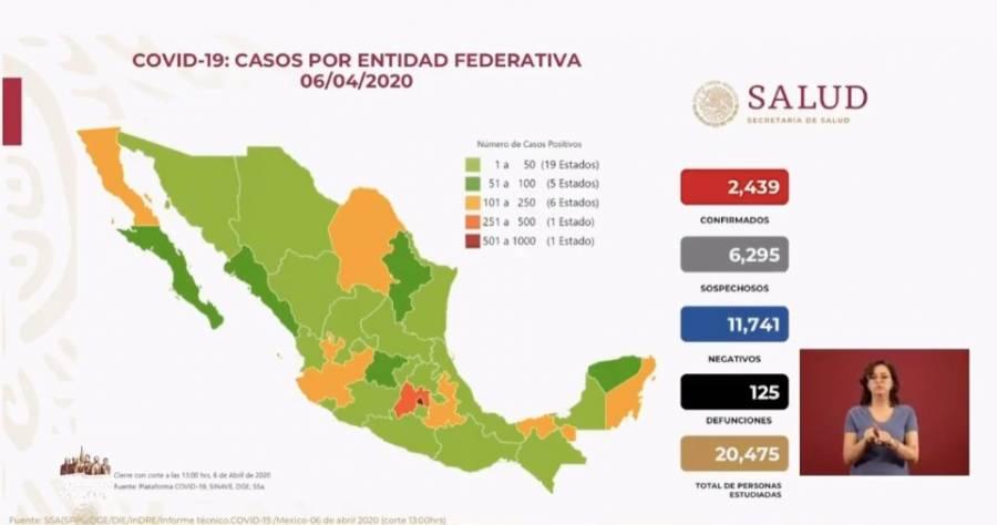 Se registran 2 mi 439 casos de Covid-19 y 125 muertes en México