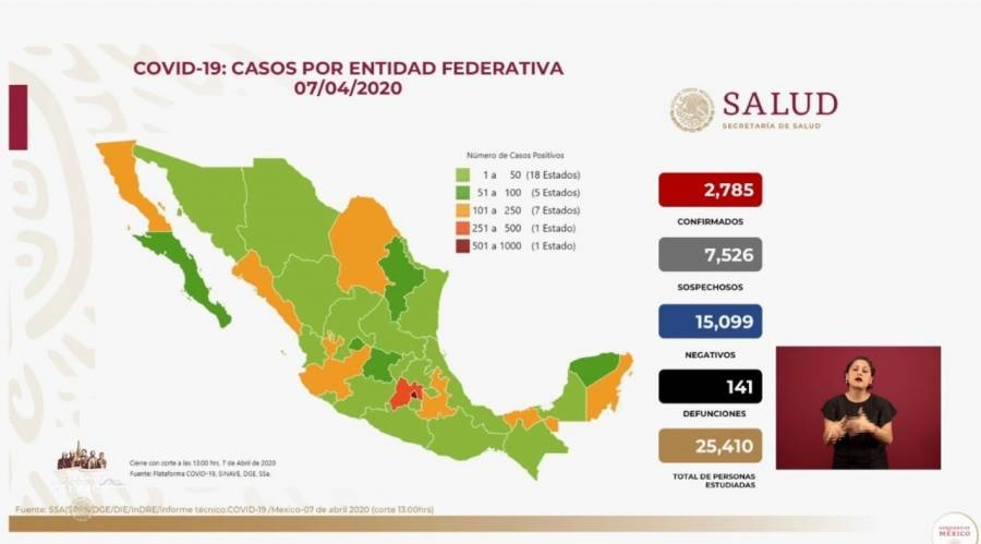 Fallecen 16 personas en las últimas 24 horas; suman 141 decesos por Covid-19 en México