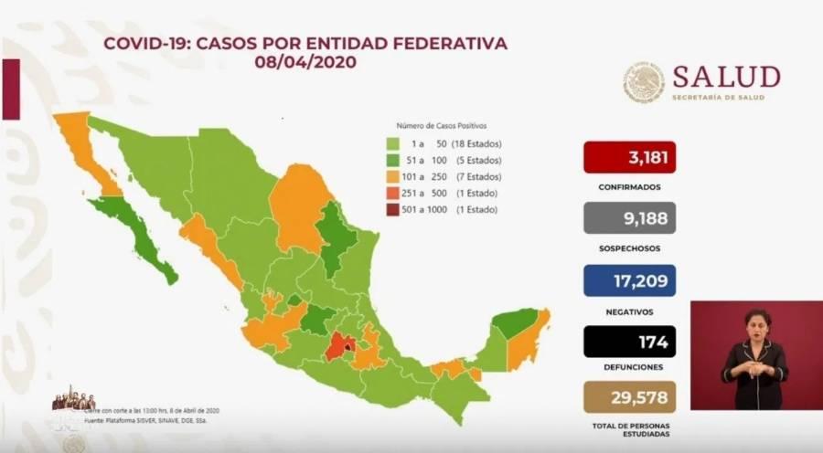 Hay 3 mil 181 casos confirmados de Covid-19 en México y 174 defunciones