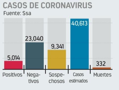 En un día se disparan 353 casos deCovid; ya hay 5 mil 14