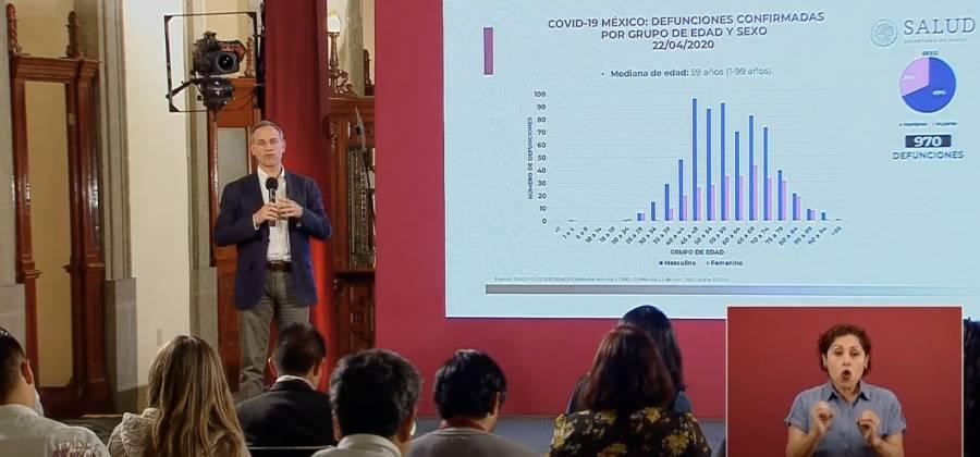 Se registran mil 043 nuevos contagios de Covid-19 y México llega a 10 mil 544 casos