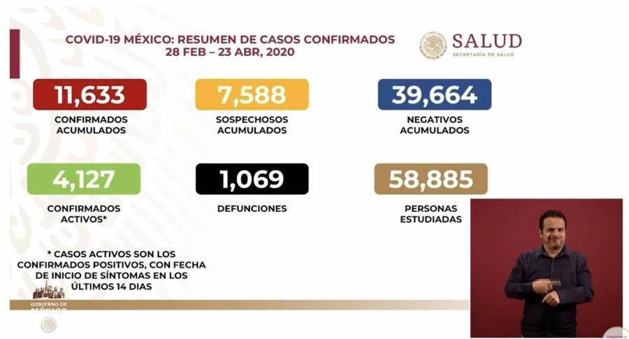 Rebasa México las mil defunciones por Covid-19; en un día 509 nuevos casos activos