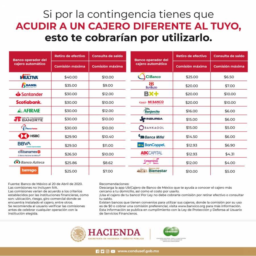 Condusef informa tarifas por disposición en efectivo en otro banco que no sea el tuyo