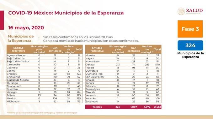 "ESTE LUNES REGRESAN A ACTIVIDADES 234 ""MUNICIPIOS DE LA ESPERANZA"""
