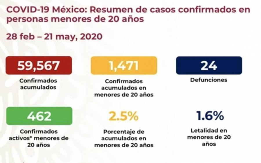 Llega a 6 mil 510 el número de muertes por Covid en México, 420 en las últimas horas