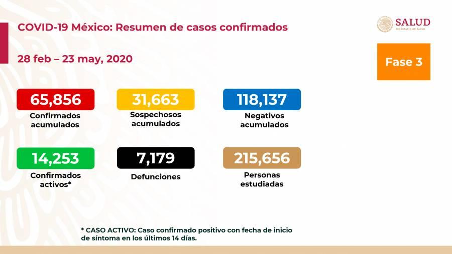 Más de 7 mil muertes por COVID-19 en México