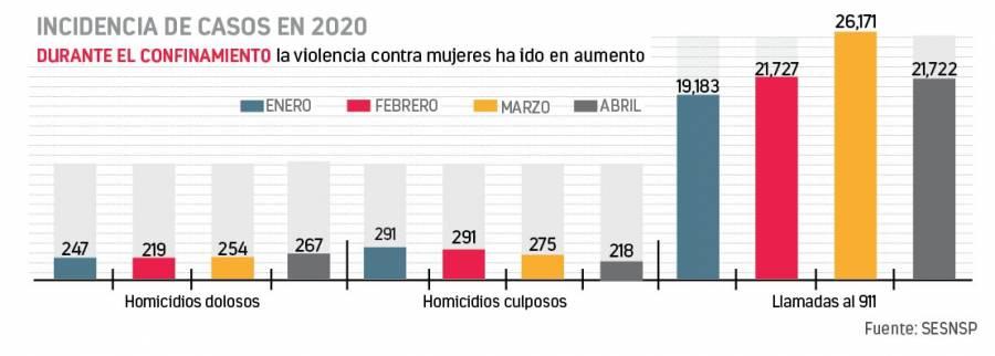 Abril, mes más violento para mujeres desde 2015