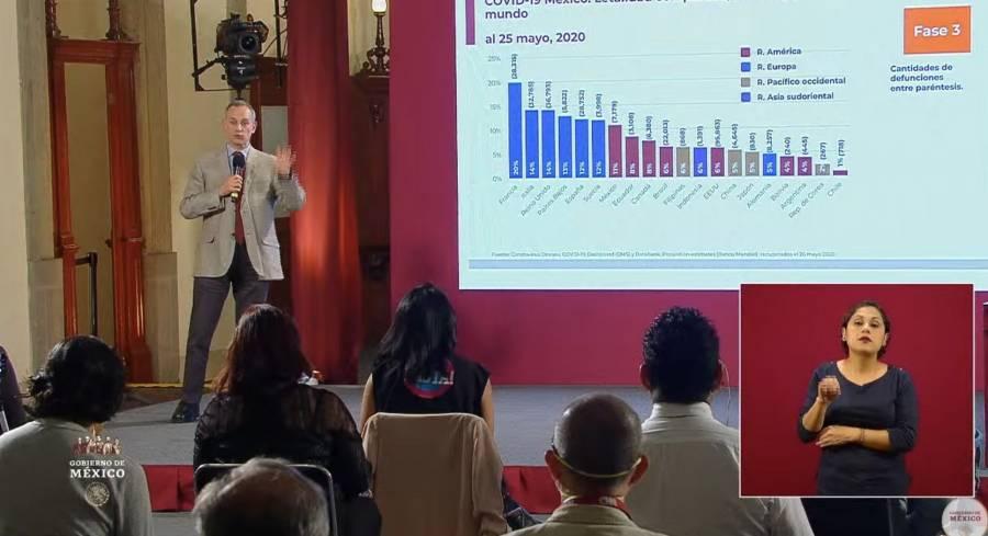 La epidemia sigue activa en México, hay 463 defunciones y 874 nuevos contagios activos