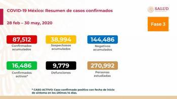 En México se registran 87,512 casos y 9,779 defunciones por Covid-19