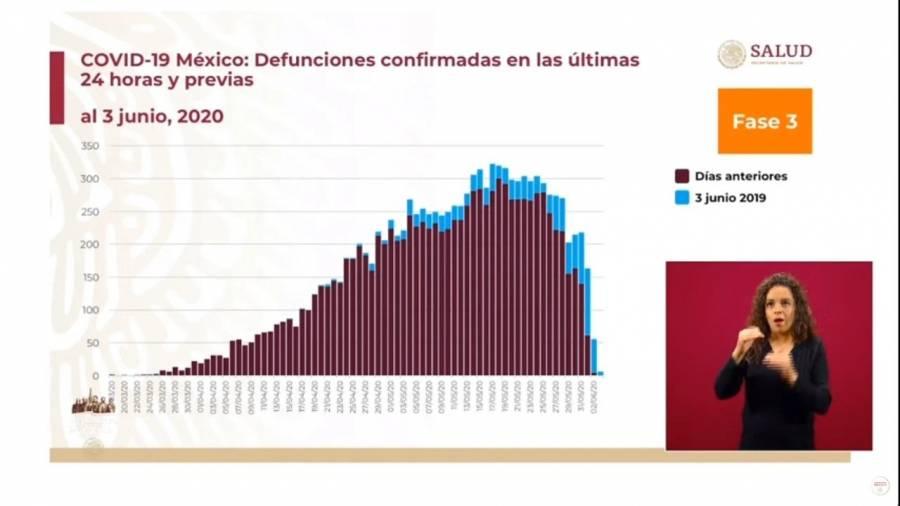 Registra la SSA el mayor número de muertes en un día; mil 092, para un total acumulado de 11 mil 729