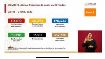 México reporta 113 mil 619 casos de COVID-19 y 13 mil 511 defunciones