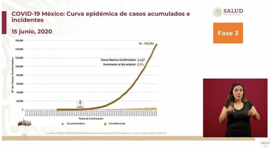 Inicia tercera semana de Nueva Normalidad con 439 muertes más por Covid-19 y se rebasan los 150 mil casos