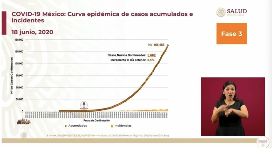 En ninguna parte del mundo se tiene el número del tamaño real de la epidemia: López-Gatell